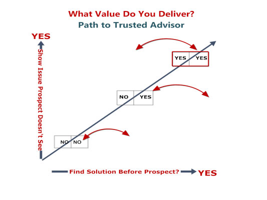 What S The Number One Reason Salespeople Miss Their Sales