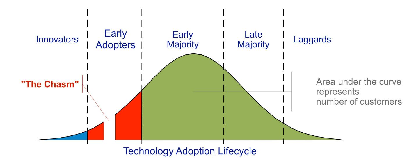 pleinaire-chart